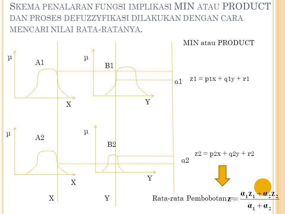 Skema penalaran fungsi implikasi MIN atau PRODUCT dan proses defuzzyfikasi dilakukan dengan cara mencari nilai rata-ratanya.