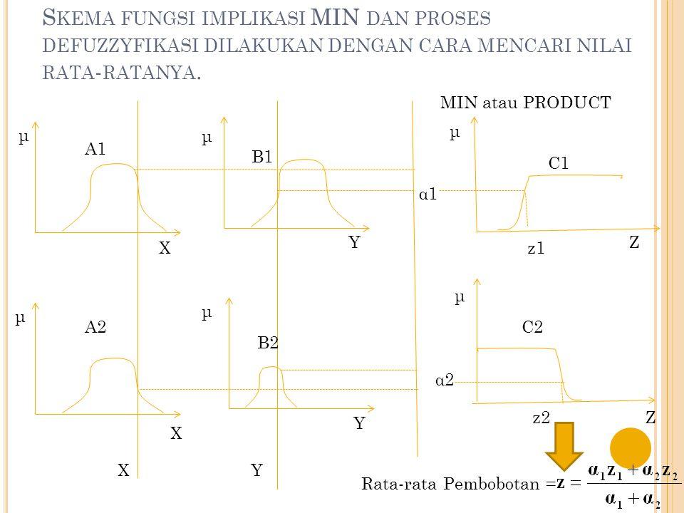Skema fungsi implikasi MIN dan proses defuzzyfikasi dilakukan dengan cara mencari nilai rata-ratanya.