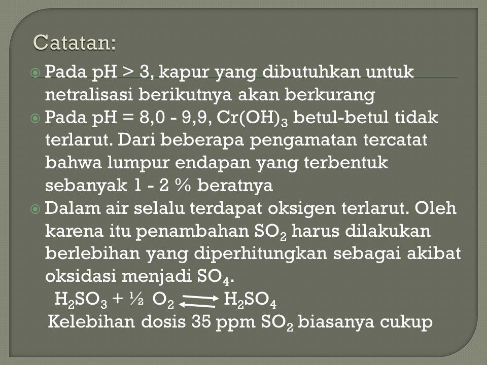 Catatan: Pada pH > 3, kapur yang dibutuhkan untuk netralisasi berikutnya akan berkurang.
