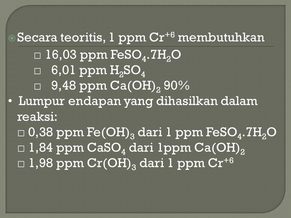 Secara teoritis, 1 ppm Cr+6 membutuhkan