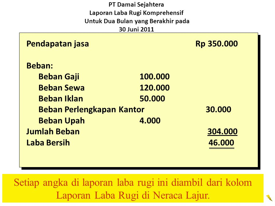 PT Damai Sejahtera Laporan Laba Rugi Komprehensif Untuk Dua Bulan yang Berakhir pada 30 Juni 2011