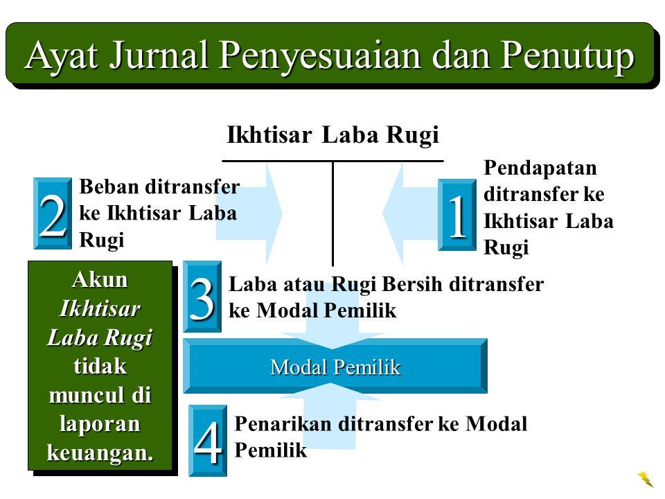 Akun Ikhtisar Laba Rugi tidak muncul di laporan keuangan.