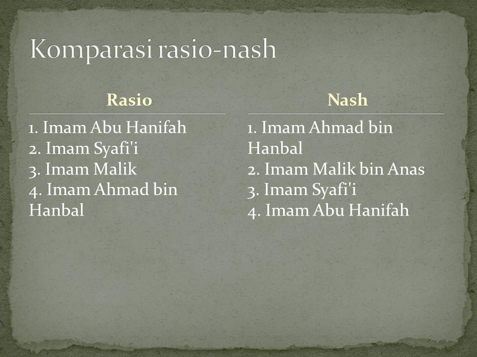 Komparasi rasio-nash Rasio Nash