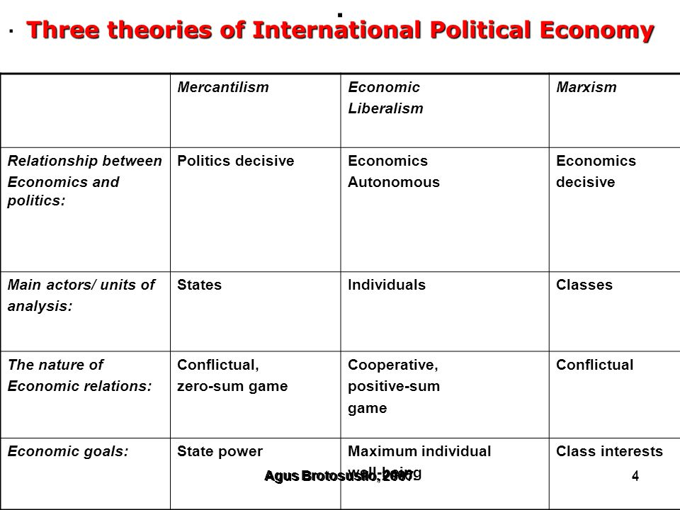 Three theories of International Political Economy