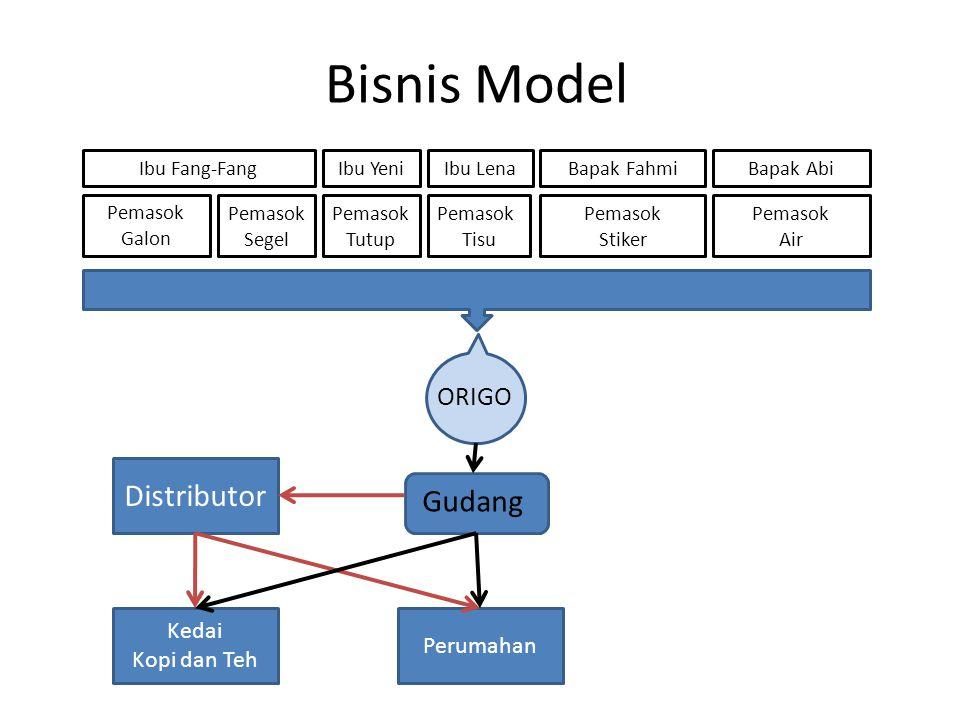 Bisnis Model Distributor Gudang ORIGO Kedai Perumahan Kopi dan Teh