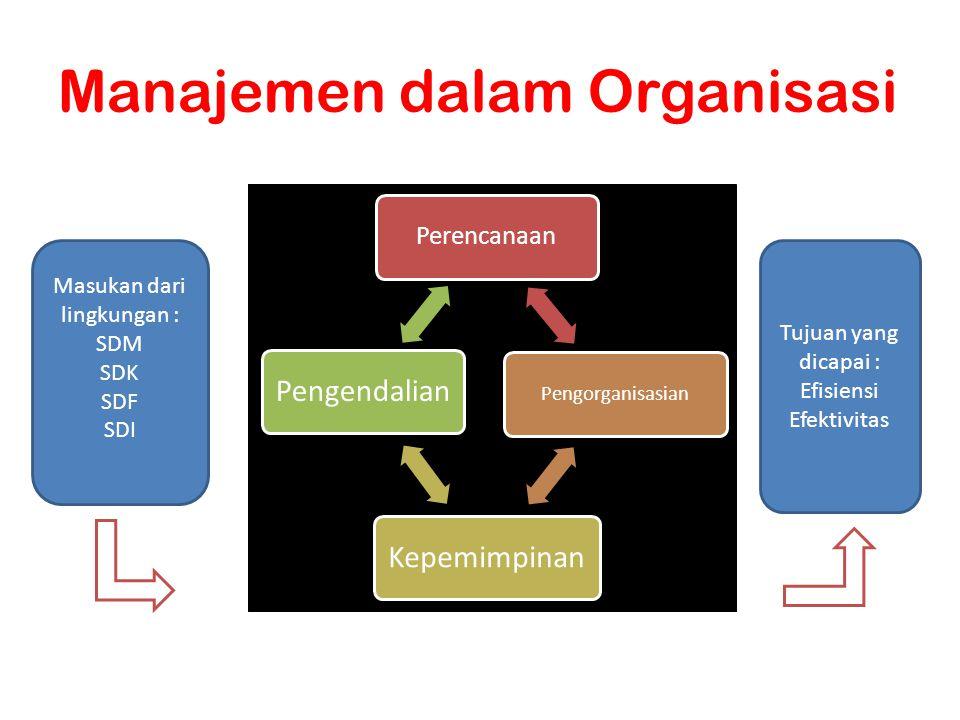 Manajemen dalam Organisasi