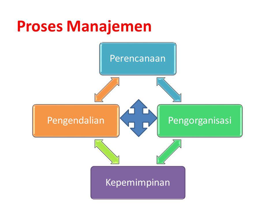Proses Manajemen Perencanaan Pengorganisasi Kepemimpinan Pengendalian