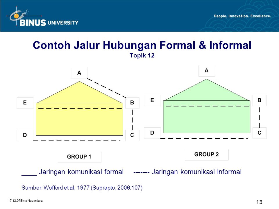 Contoh Jalur Hubungan Formal & Informal Topik 12