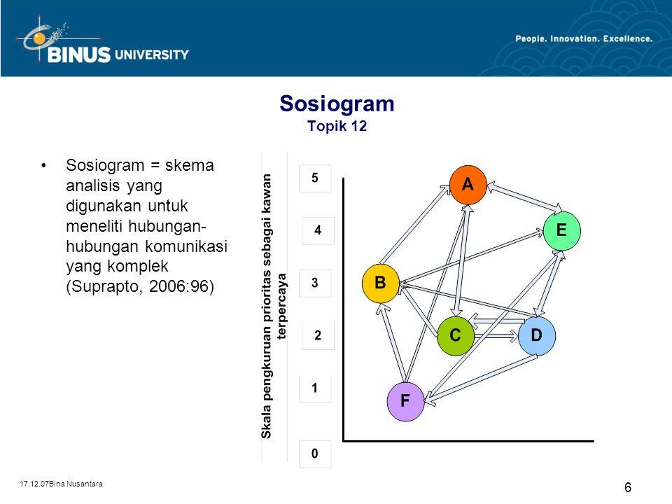 Sosiogram Topik 12 Sosiogram = skema analisis yang digunakan untuk meneliti hubungan-hubungan komunikasi yang komplek (Suprapto, 2006:96)