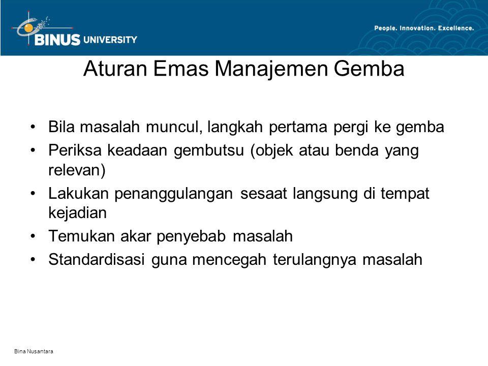 Aturan Emas Manajemen Gemba
