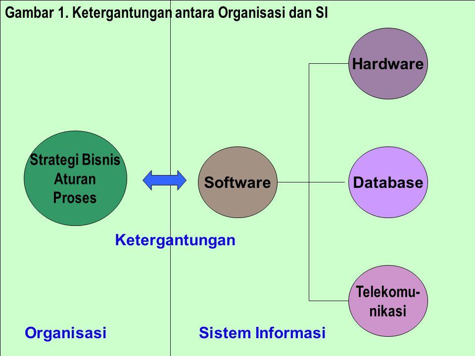 Gambar 1. Ketergantungan antara Organisasi dan SI