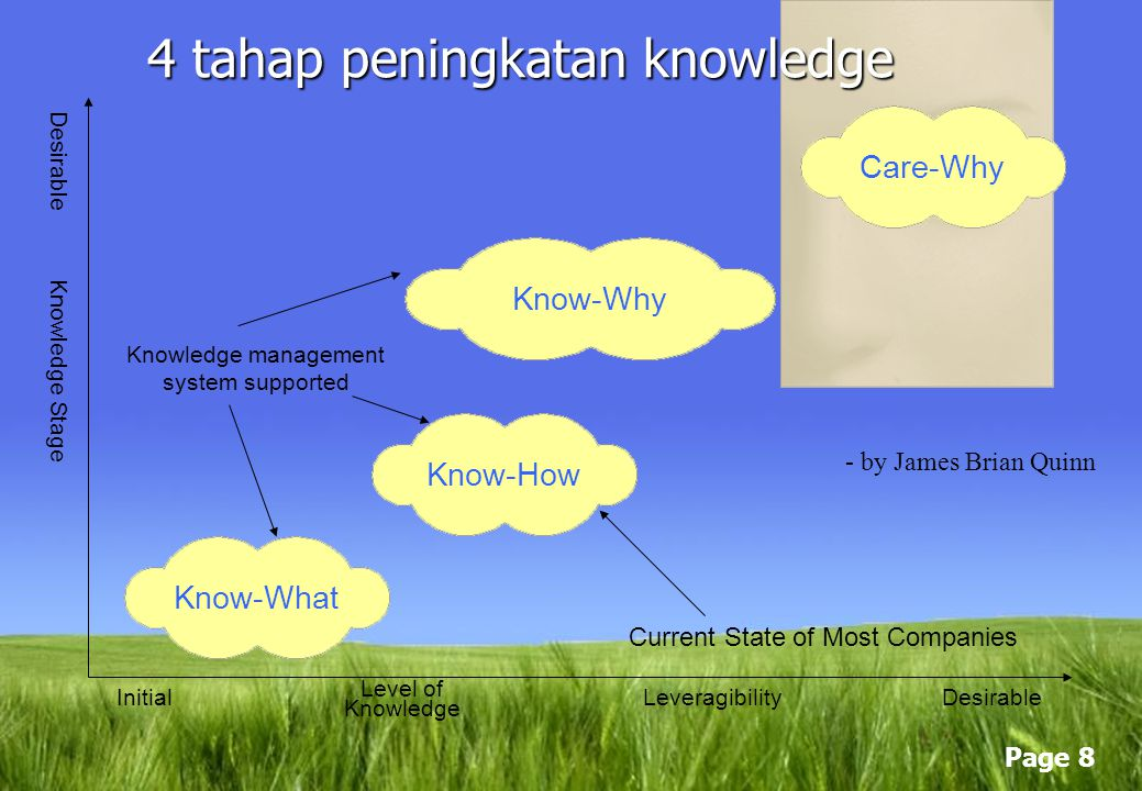 4 tahap peningkatan knowledge