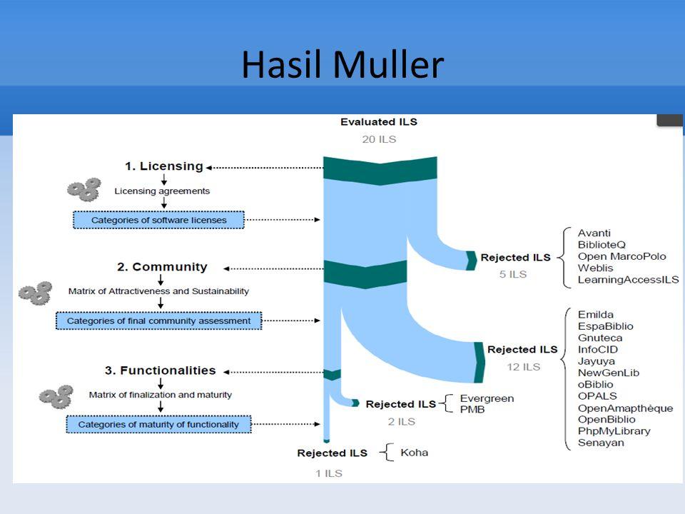 Hasil Muller