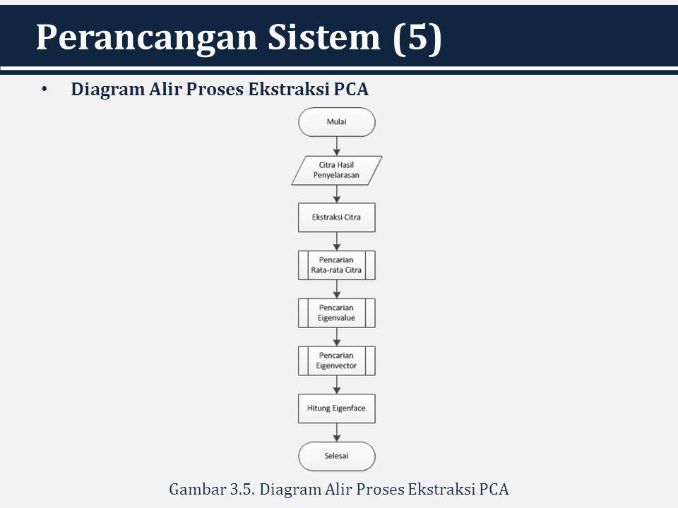 Gambar 3.5. Diagram Alir Proses Ekstraksi PCA