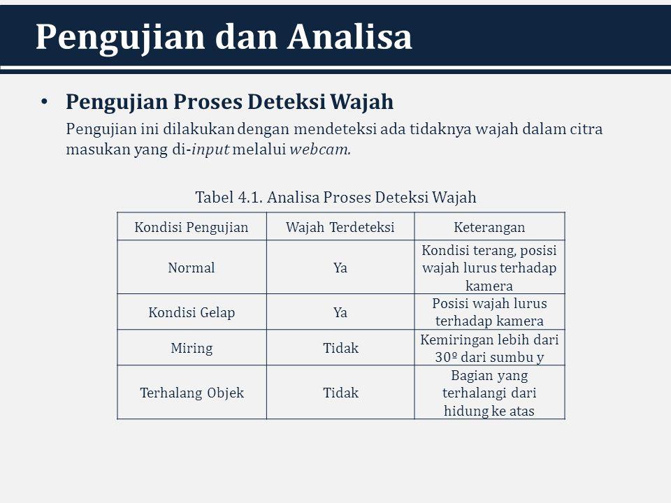 Pengujian dan Analisa Pengujian Proses Deteksi Wajah