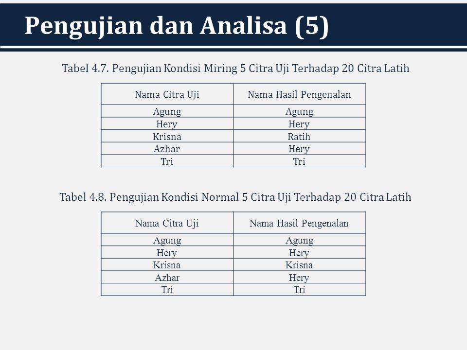Pengujian dan Analisa (5)
