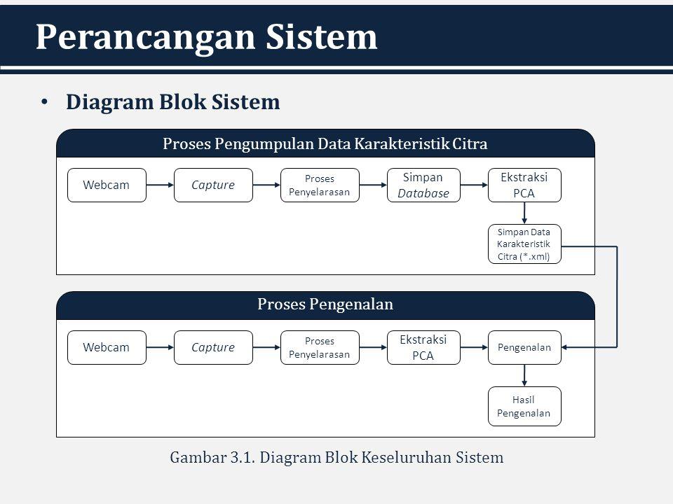 Perancangan Sistem Diagram Blok Sistem