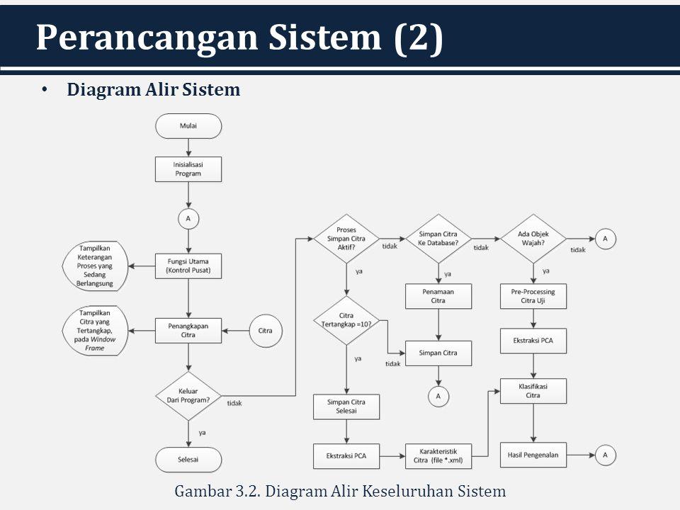 Gambar 3.2. Diagram Alir Keseluruhan Sistem