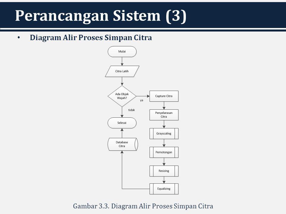 Gambar 3.3. Diagram Alir Proses Simpan Citra