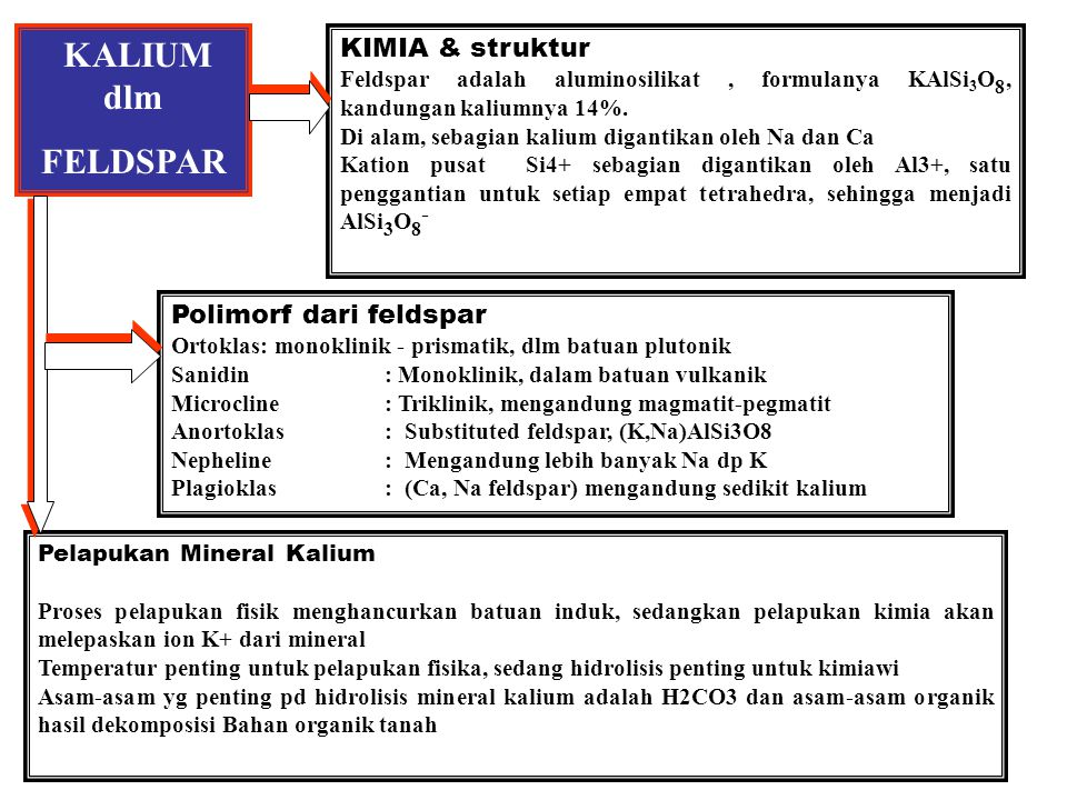 KALIUM dlm FELDSPAR KIMIA & struktur Polimorf dari feldspar