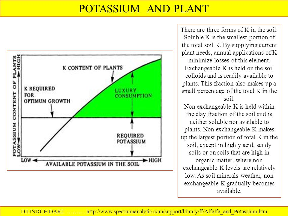 There are three forms of K in the soil: