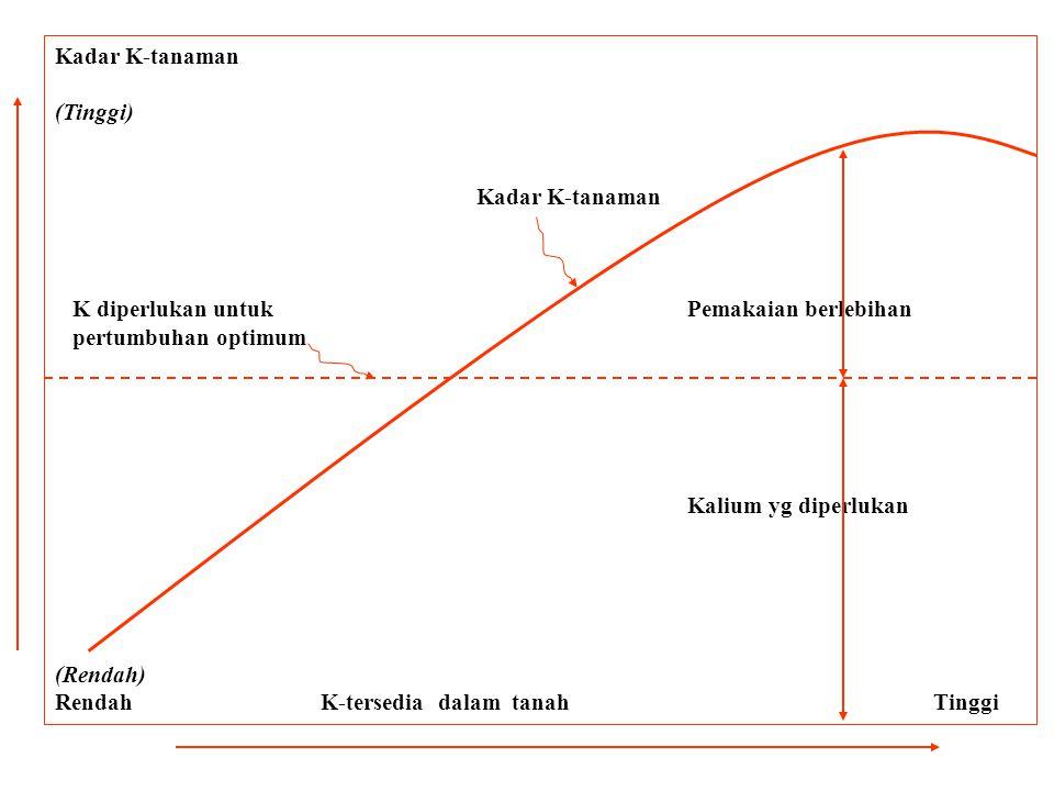 Kadar K-tanaman (Tinggi) K diperlukan untuk Pemakaian berlebihan. pertumbuhan optimum. Kalium yg diperlukan.