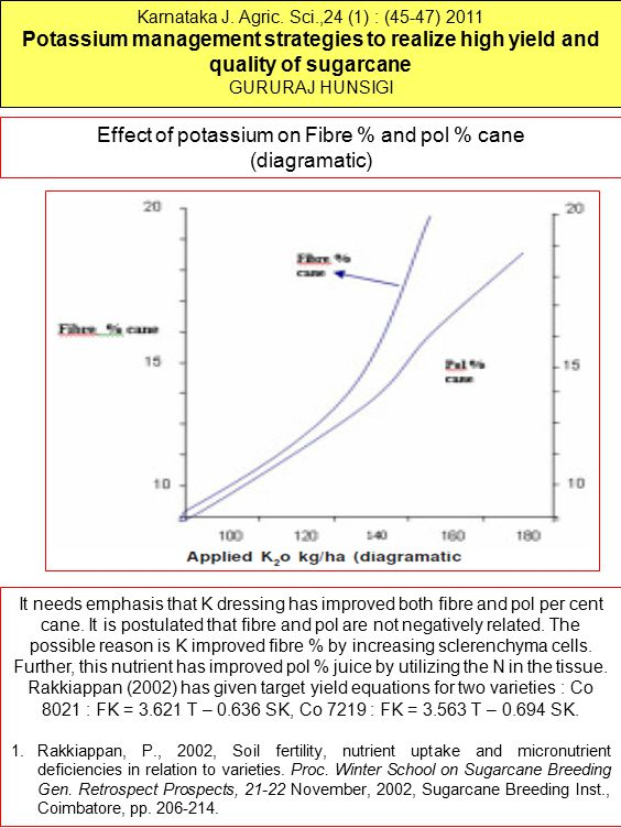 Effect of potassium on Fibre % and pol % cane (diagramatic)