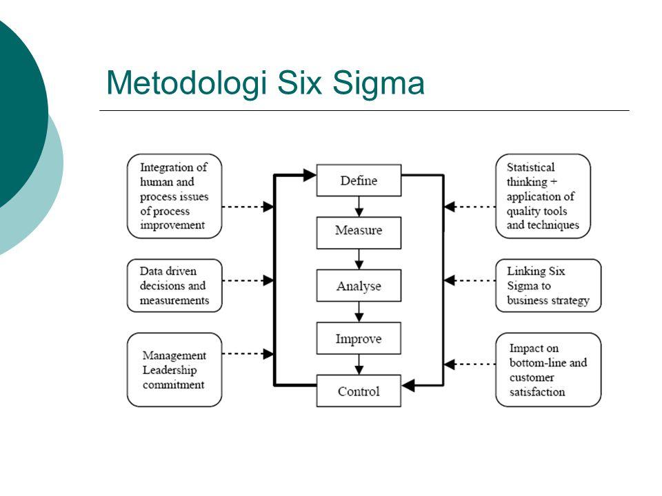 Metodologi Six Sigma