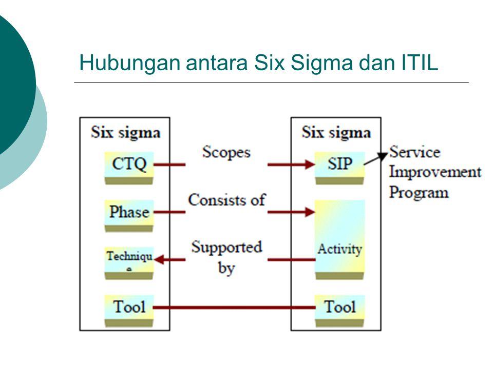 Hubungan antara Six Sigma dan ITIL