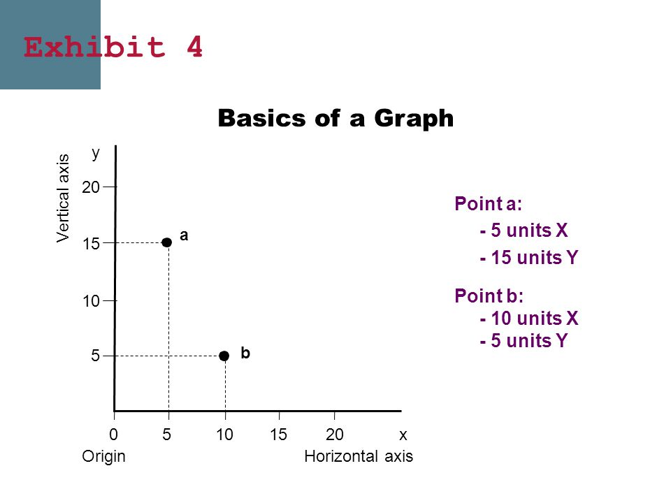 Exhibit 4 Basics of a Graph Point a: - 5 units X - 15 units Y Point b: