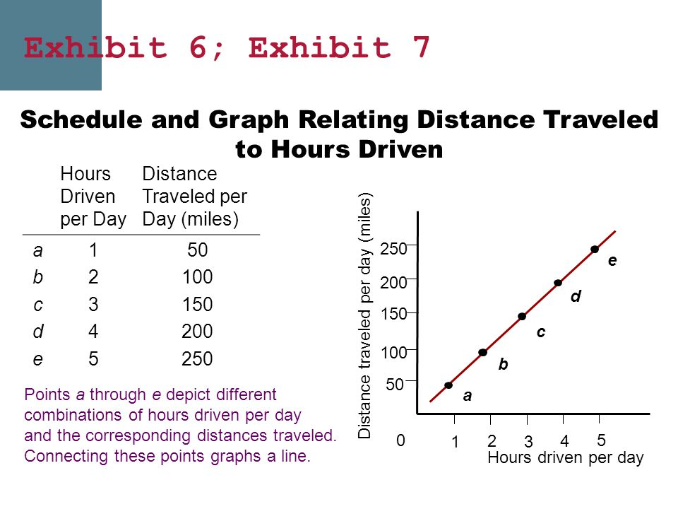 Schedule and Graph Relating Distance Traveled to Hours Driven