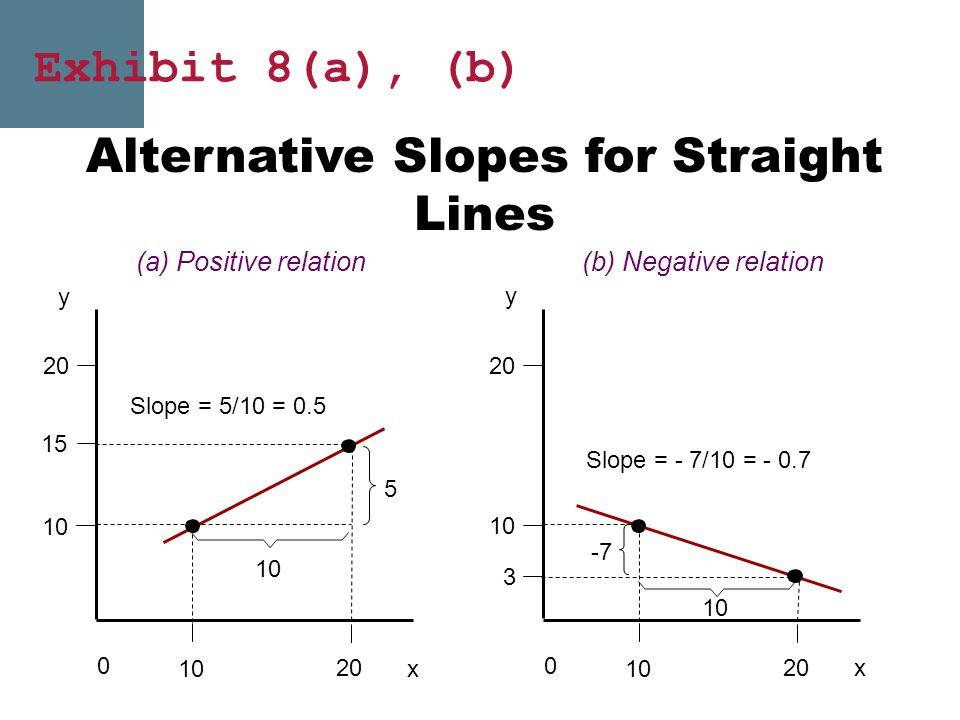 Alternative Slopes for Straight Lines