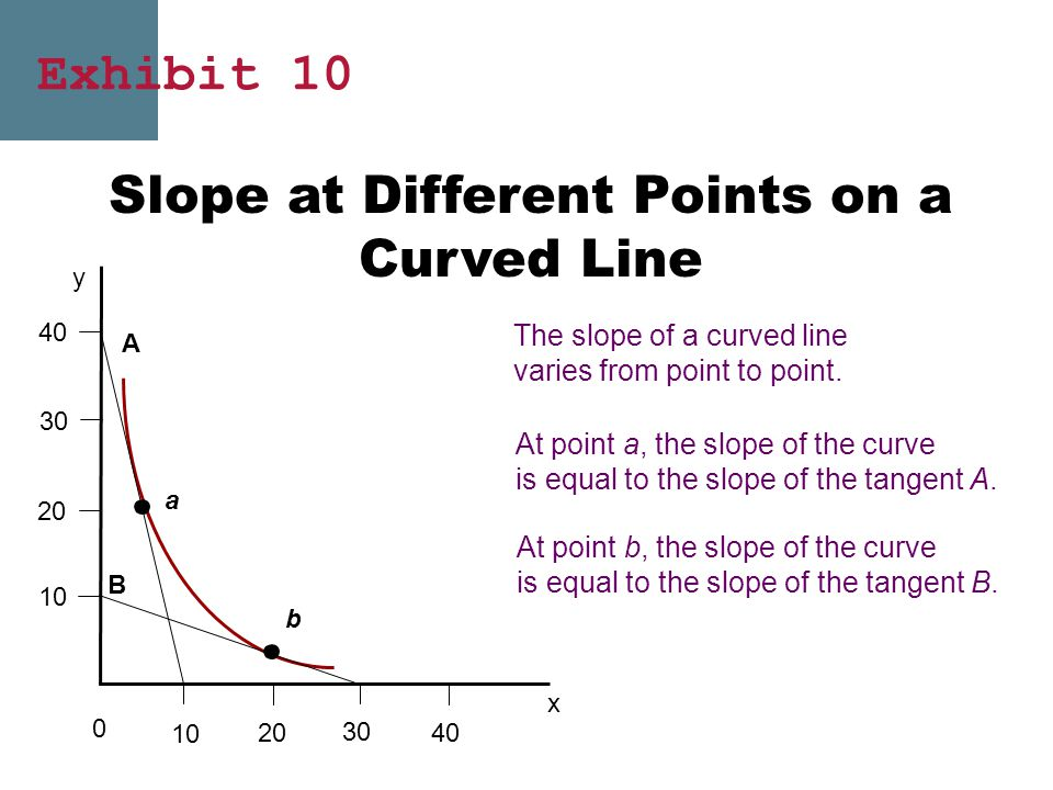 Slope at Different Points on a Curved Line