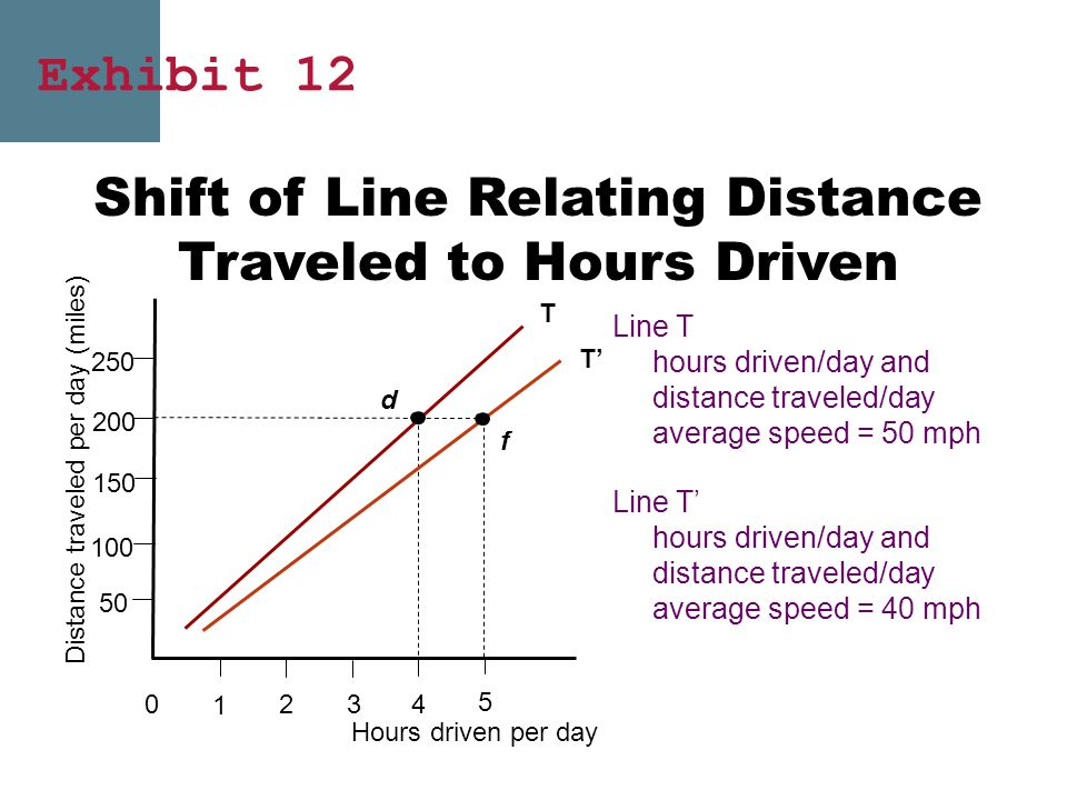Shift of Line Relating Distance Traveled to Hours Driven