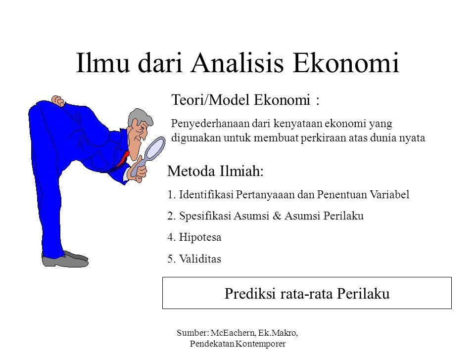 Ilmu dari Analisis Ekonomi