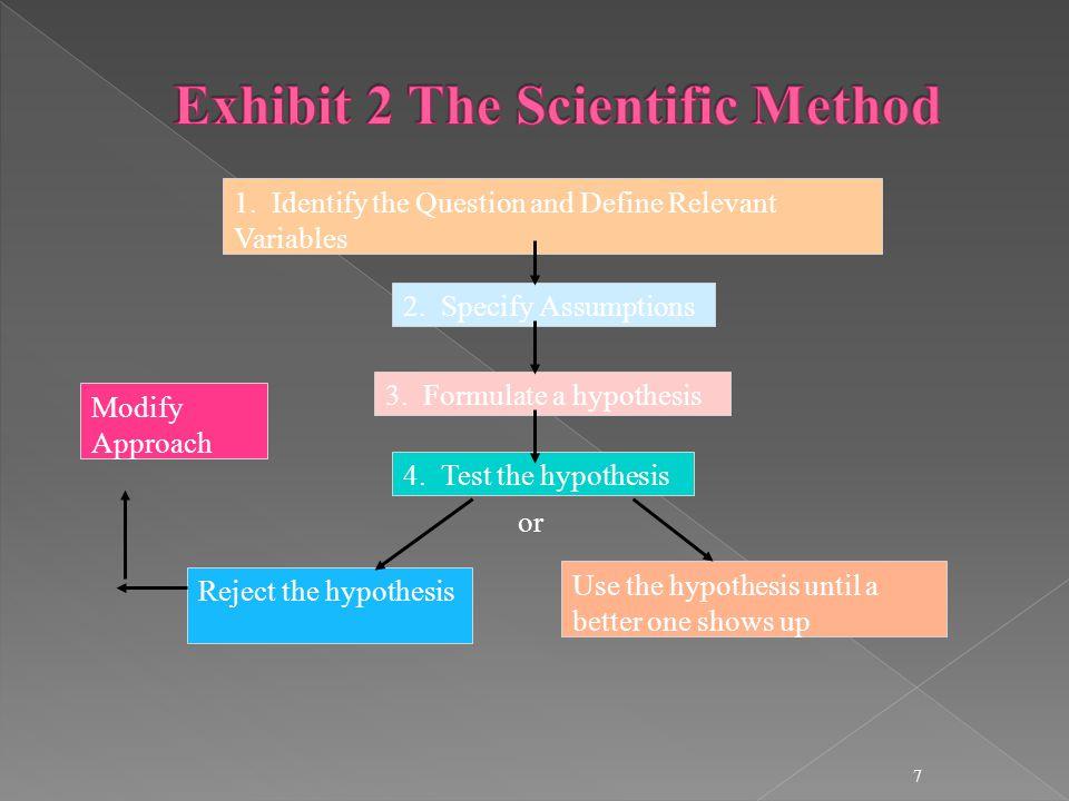 Exhibit 2 The Scientific Method