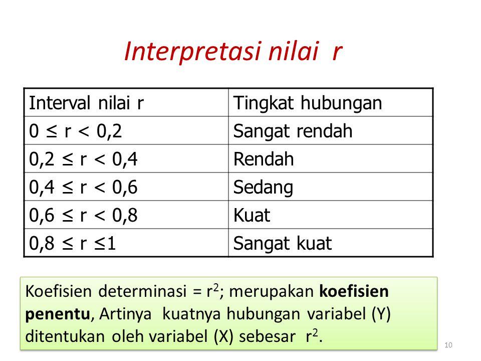 Interpretasi nilai r Interval nilai r Tingkat hubungan 0 ≤ r < 0,2