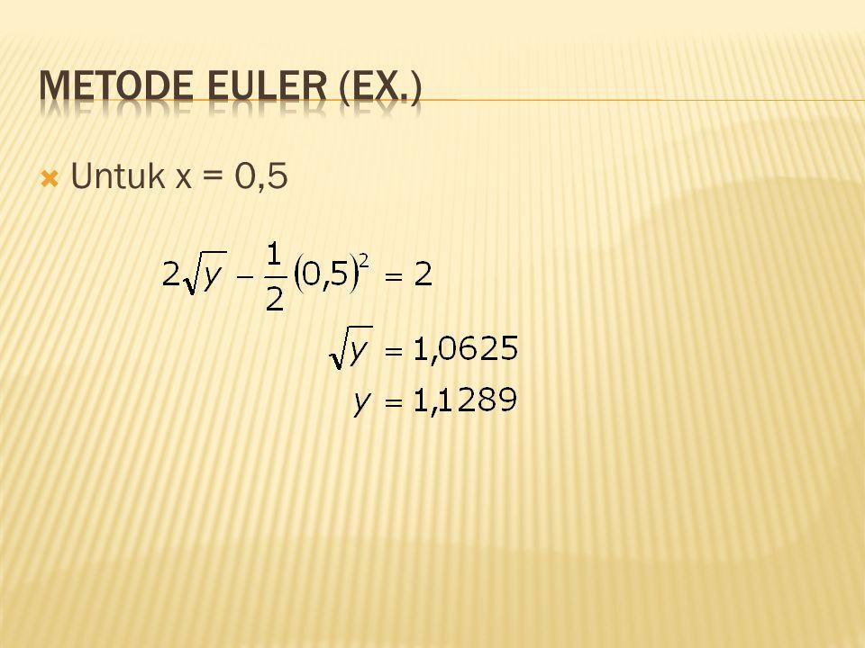 Metode Euler (Ex.) Untuk x = 0,5