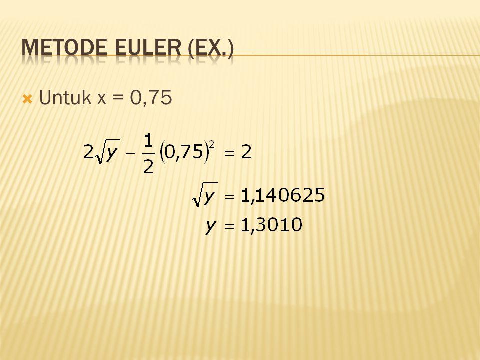 Metode Euler (Ex.) Untuk x = 0,75