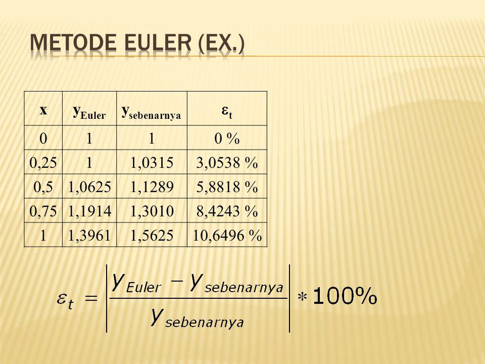 Metode Euler (Ex.) x yEuler ysebenarnya t 1 0 % 0,25 1,0315 3,0538 %