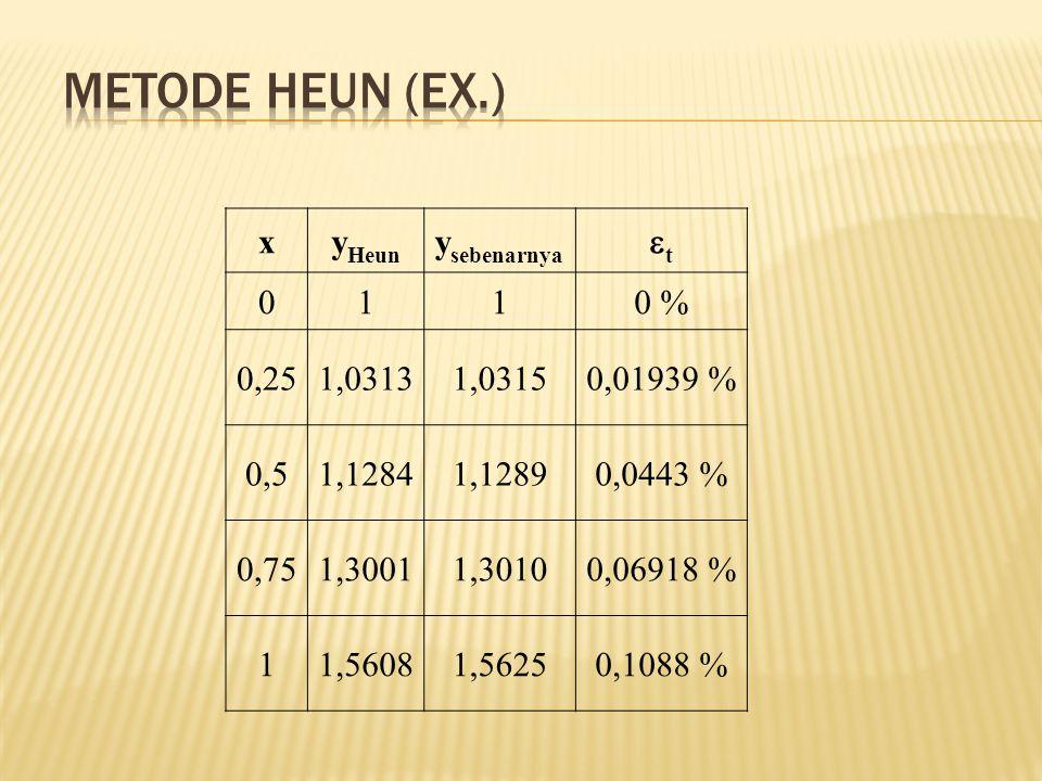 Metode Heun (Ex.) x yHeun ysebenarnya t 1 0 % 0,25 1,0313 1,0315