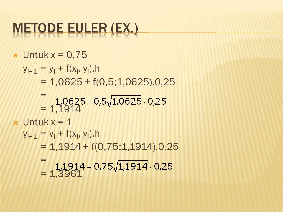 Metode Euler (Ex.) Untuk x = 0,75 yi+1 = yi + f(xi, yi).h