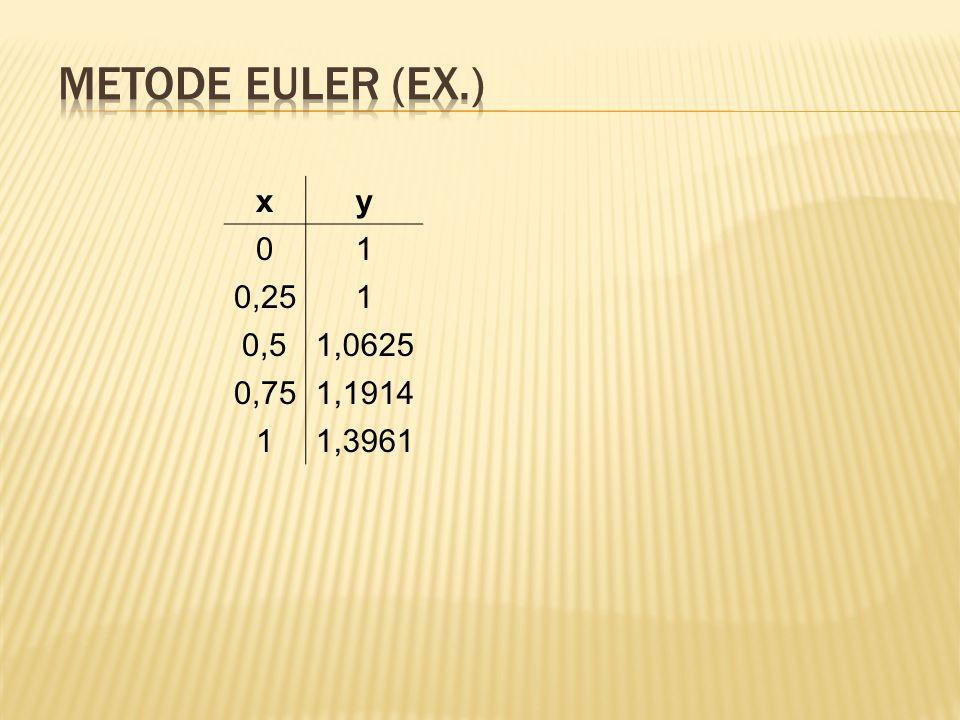 Metode Euler (Ex.) x y 1 0,25 0,5 1,0625 0,75 1,1914 1,3961