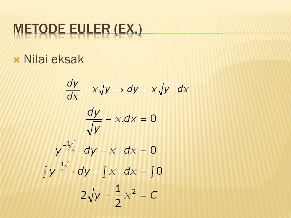 Metode Euler (Ex.) Nilai eksak