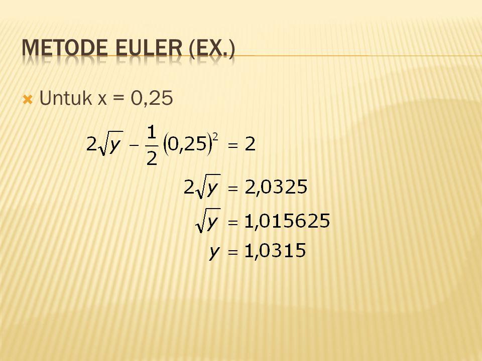 Metode Euler (Ex.) Untuk x = 0,25