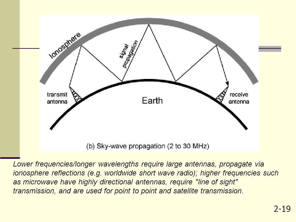 Lower frequencies/longer wavelengths require large antennas, propagate via ionosphere reflections (e.g.