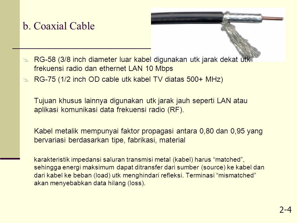 b. Coaxial Cable RG-58 (3/8 inch diameter luar kabel digunakan utk jarak dekat utk frekuensi radio dan ethernet LAN 10 Mbps.