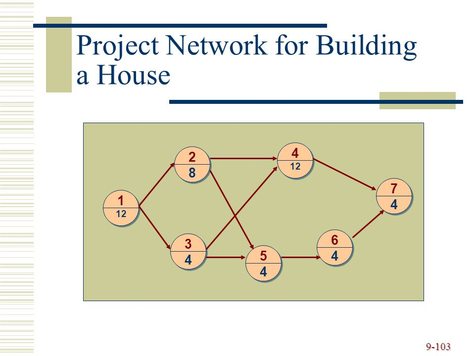 Project Network for Building a House