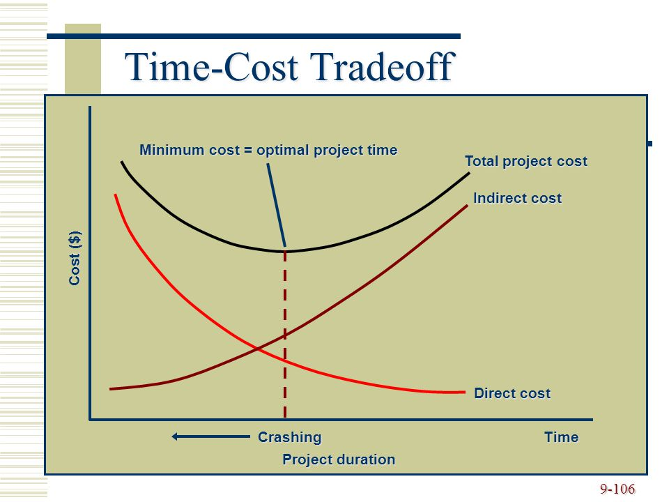 Minimum cost = optimal project time