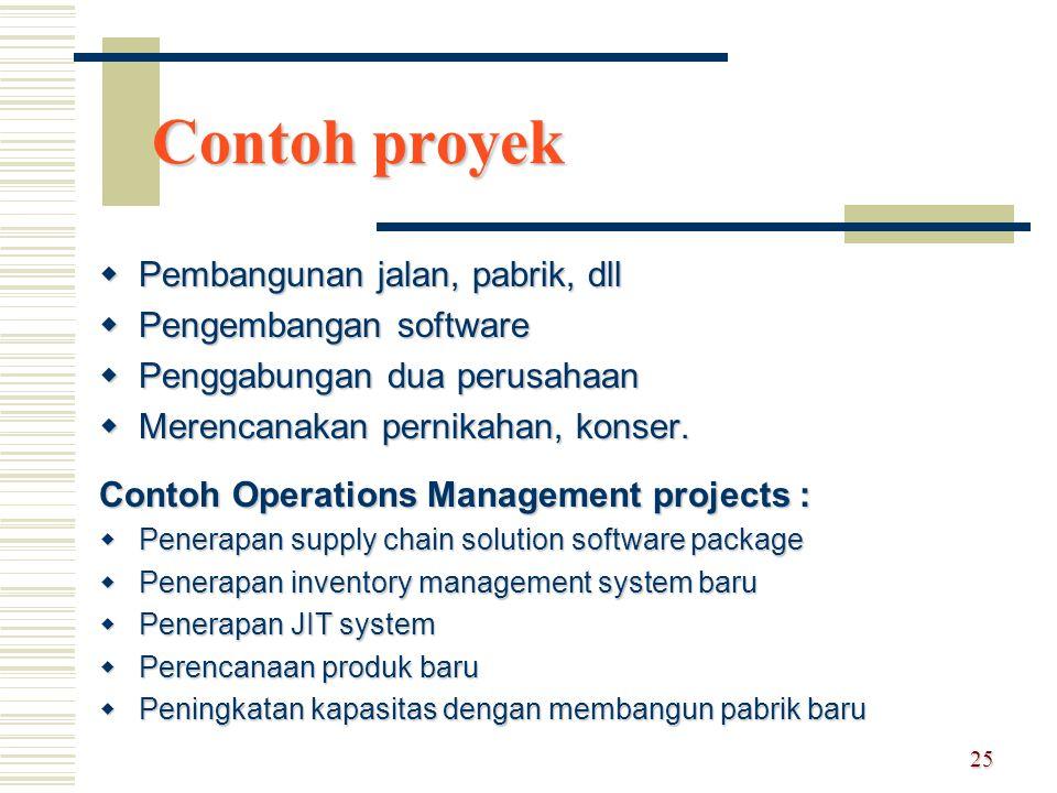Contoh proyek Pembangunan jalan, pabrik, dll Pengembangan software